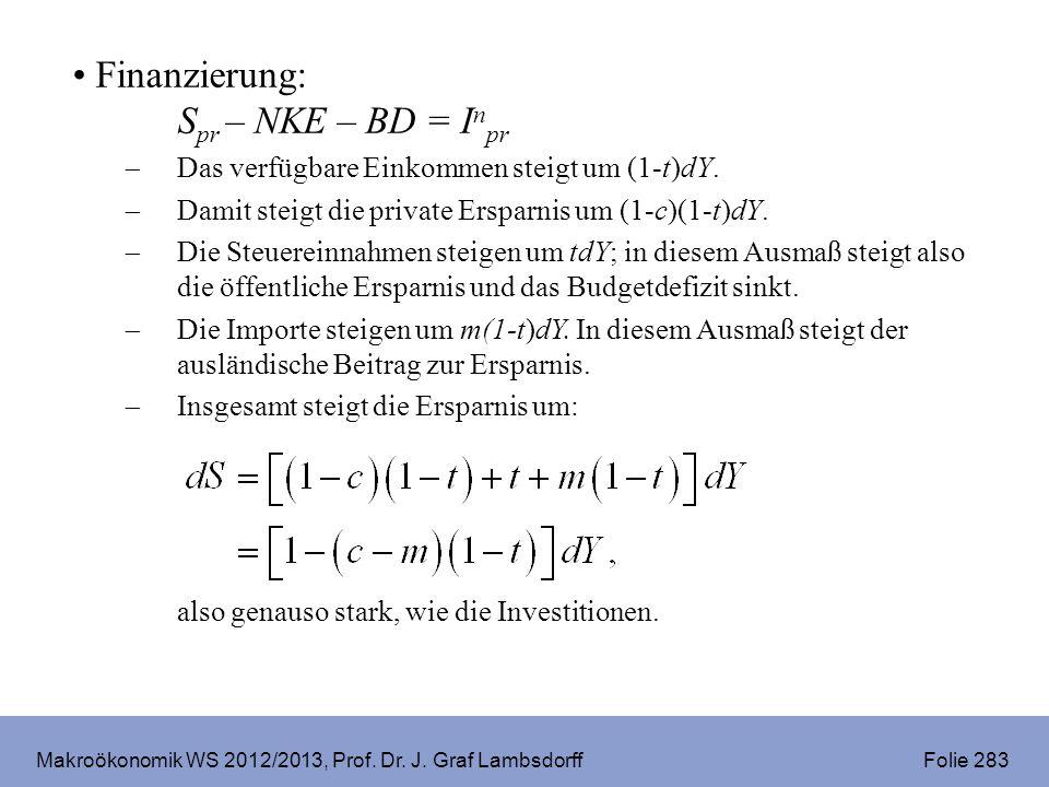 Makroökonomik WS 2012/2013, Prof. Dr. J. Graf Lambsdorff Folie 283 Finanzierung: S pr – NKE – BD = I n pr Das verfügbare Einkommen steigt um (1-t)dY.