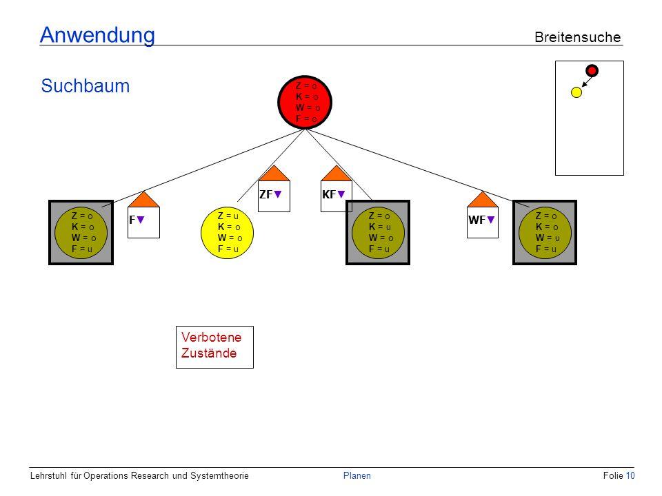 Lehrstuhl für Operations Research und SystemtheoriePlanenFolie 10 Anwendung Breitensuche Suchbaum Z = o K = o W = o F = o Z = o K = o W = o F = u Z = u K = o W = o F = u Z = o K = u W = o F = u Z = o K = o W = u F = u F ZF KF WF Verbotene Zustände
