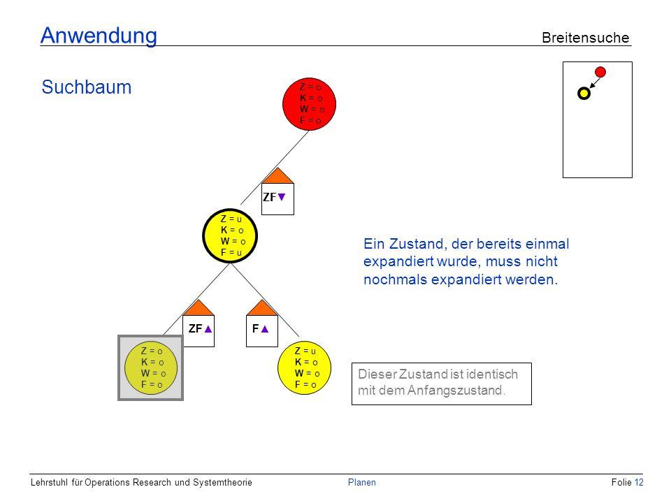 Lehrstuhl für Operations Research und SystemtheoriePlanenFolie 12 Anwendung Breitensuche Suchbaum Z = o K = o W = o F = o Z = u K = o W = o F = u ZF F Z = o K = o W = o F = o Z = u K = o W = o F = o Dieser Zustand ist identisch mit dem Anfangszustand.