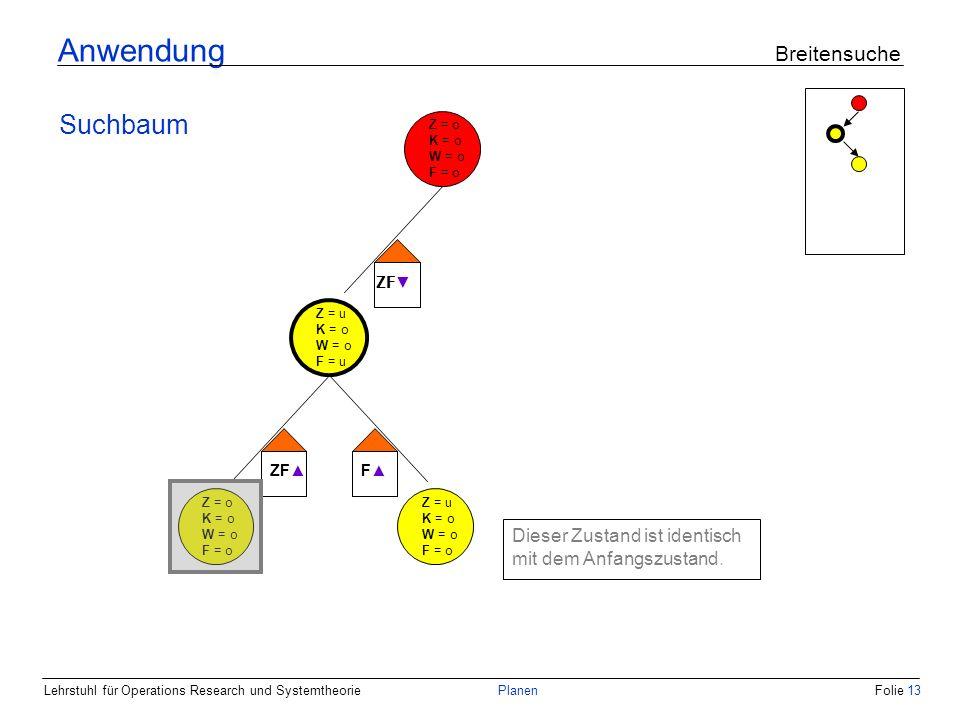 Lehrstuhl für Operations Research und SystemtheoriePlanenFolie 13 Anwendung Breitensuche Suchbaum Z = o K = o W = o F = o Z = u K = o W = o F = u ZF F Z = o K = o W = o F = o Z = u K = o W = o F = o Dieser Zustand ist identisch mit dem Anfangszustand.