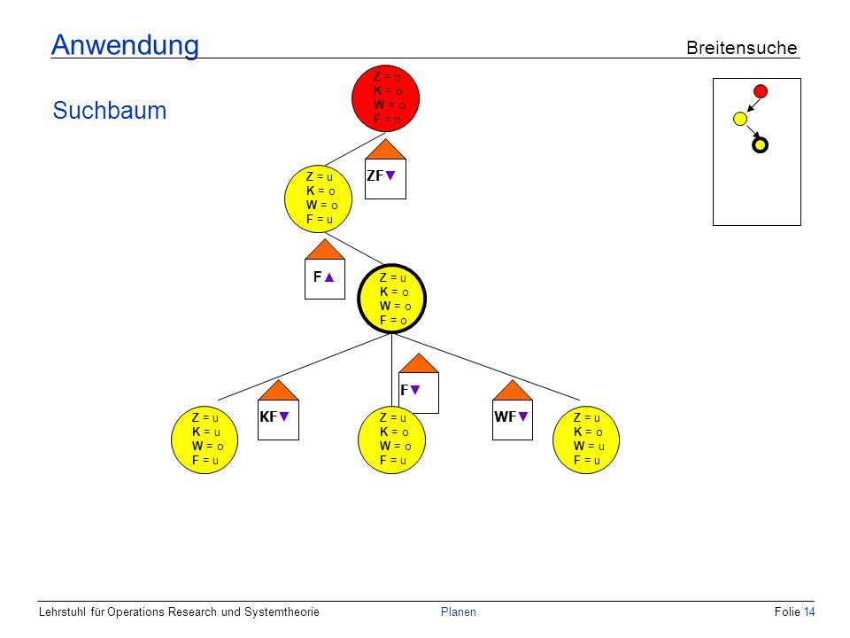 Lehrstuhl für Operations Research und SystemtheoriePlanenFolie 14 Anwendung Breitensuche Suchbaum Z = u K = o W = o F = o Z = u K = u W = o F = u Z = u K = o W = u F = u KF F WF Z = u K = o W = o F = u Z = o K = o W = o F = o Z = u K = o W = o F = u ZF F