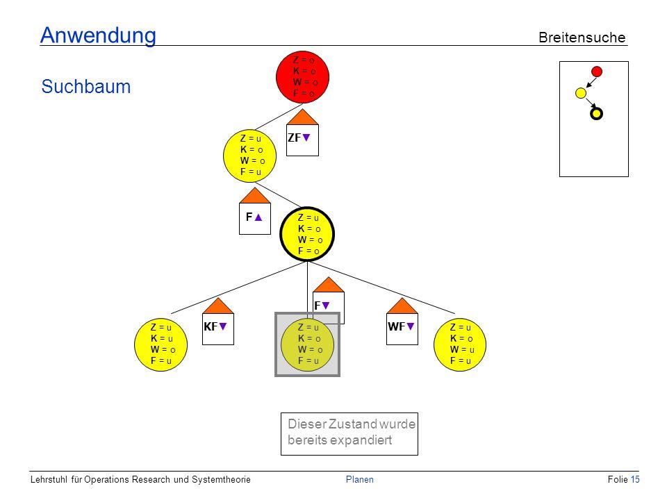 Lehrstuhl für Operations Research und SystemtheoriePlanenFolie 15 Anwendung Breitensuche Suchbaum Z = u K = o W = o F = o Z = u K = u W = o F = u Z = u K = o W = u F = u KF F WF Z = u K = o W = o F = u Dieser Zustand wurde bereits expandiert Z = o K = o W = o F = o Z = u K = o W = o F = u ZF F