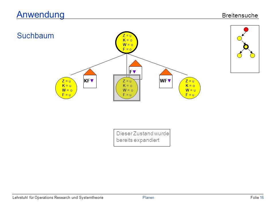 Lehrstuhl für Operations Research und SystemtheoriePlanenFolie 16 Anwendung Breitensuche Suchbaum Z = u K = o W = o F = o Z = u K = u W = o F = u Z = u K = o W = u F = u KF F WF Z = u K = o W = o F = u Dieser Zustand wurde bereits expandiert