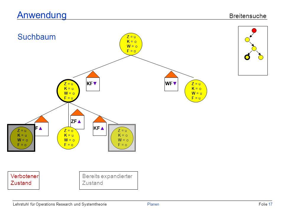 Lehrstuhl für Operations Research und SystemtheoriePlanenFolie 17 Anwendung Breitensuche Suchbaum Z = u K = o W = o F = o Z = u K = u W = o F = u Z = u K = o W = u F = u KF WF Z = u K = u W = o F = o Z = u K = o W = o F = o Z = o K = u W = o F = o F ZF KF Bereits expandierter Zustand Verbotener Zustand