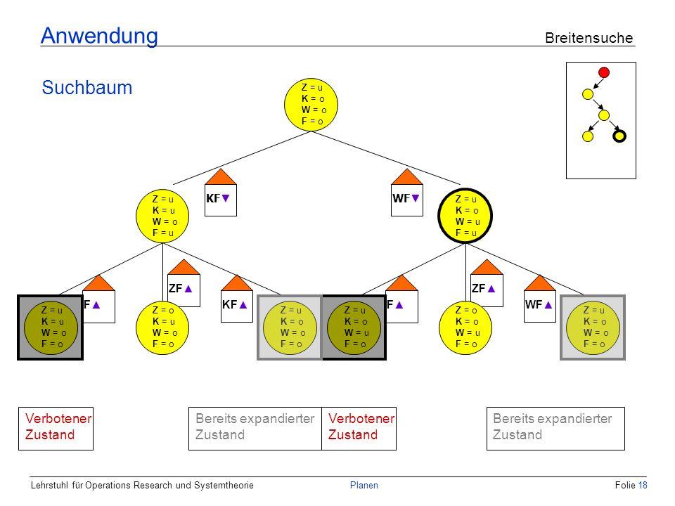 Lehrstuhl für Operations Research und SystemtheoriePlanenFolie 18 Anwendung Breitensuche Suchbaum Z = u K = o W = o F = o Z = u K = u W = o F = u Z = u K = o W = u F = u KF WF Z = u K = u W = o F = o Z = u K = o W = o F = o Z = o K = u W = o F = o Z = u K = o W = u F = o Z = u K = o W = o F = o Z = o K = o W = u F = o F ZF KFF ZF WF Bereits expandierter Zustand Verbotener Zustand Bereits expandierter Zustand Verbotener Zustand