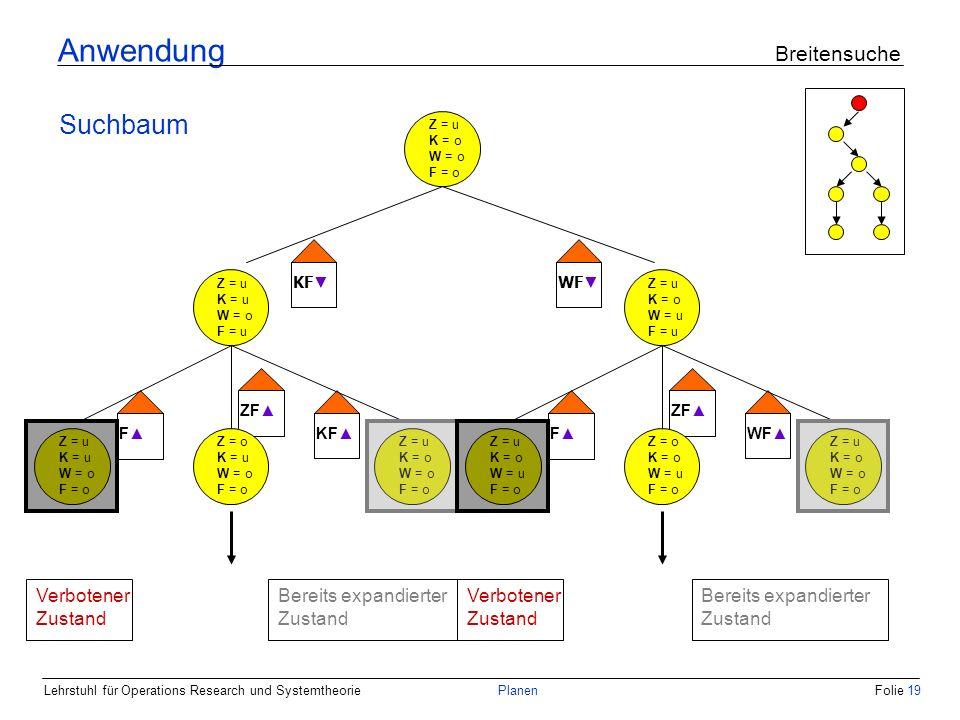 Lehrstuhl für Operations Research und SystemtheoriePlanenFolie 19 Anwendung Breitensuche Suchbaum Z = u K = o W = o F = o Z = u K = u W = o F = u Z = u K = o W = u F = u KF WF Z = u K = u W = o F = o Z = u K = o W = o F = o Z = o K = u W = o F = o Z = u K = o W = u F = o Z = u K = o W = o F = o Z = o K = o W = u F = o F ZF KFF ZF WF Bereits expandierter Zustand Verbotener Zustand Bereits expandierter Zustand
