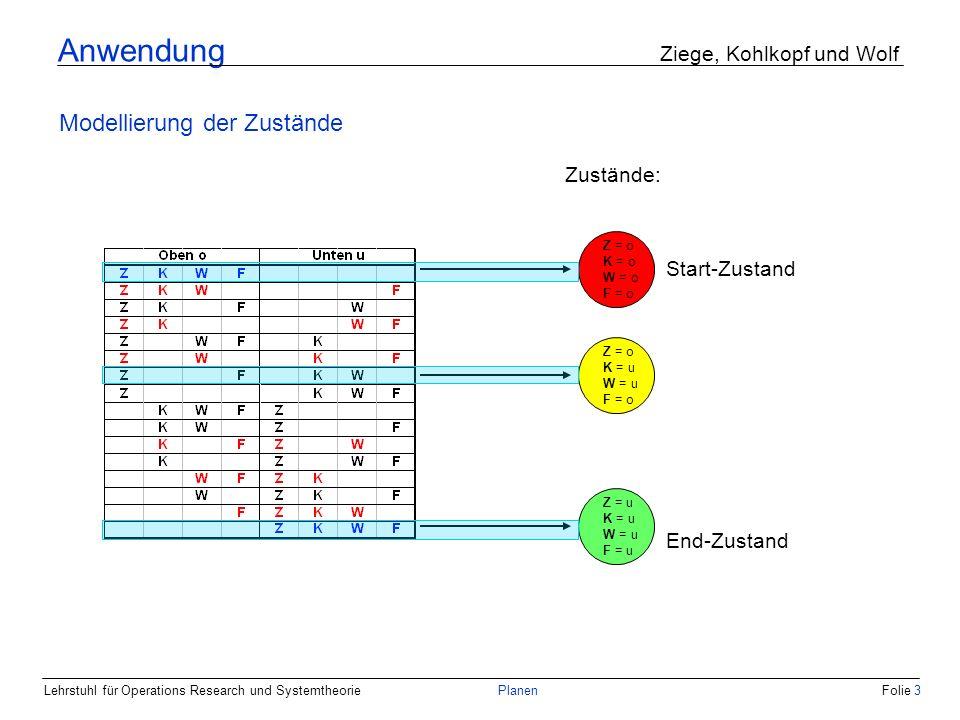 Lehrstuhl für Operations Research und SystemtheoriePlanenFolie 3 Anwendung Ziege, Kohlkopf und Wolf Modellierung der Zustände Zustände: Start-Zustand End-Zustand Z = o K = o W = o F = o Z = u K = u W = u F = u Z = o K = u W = u F = o