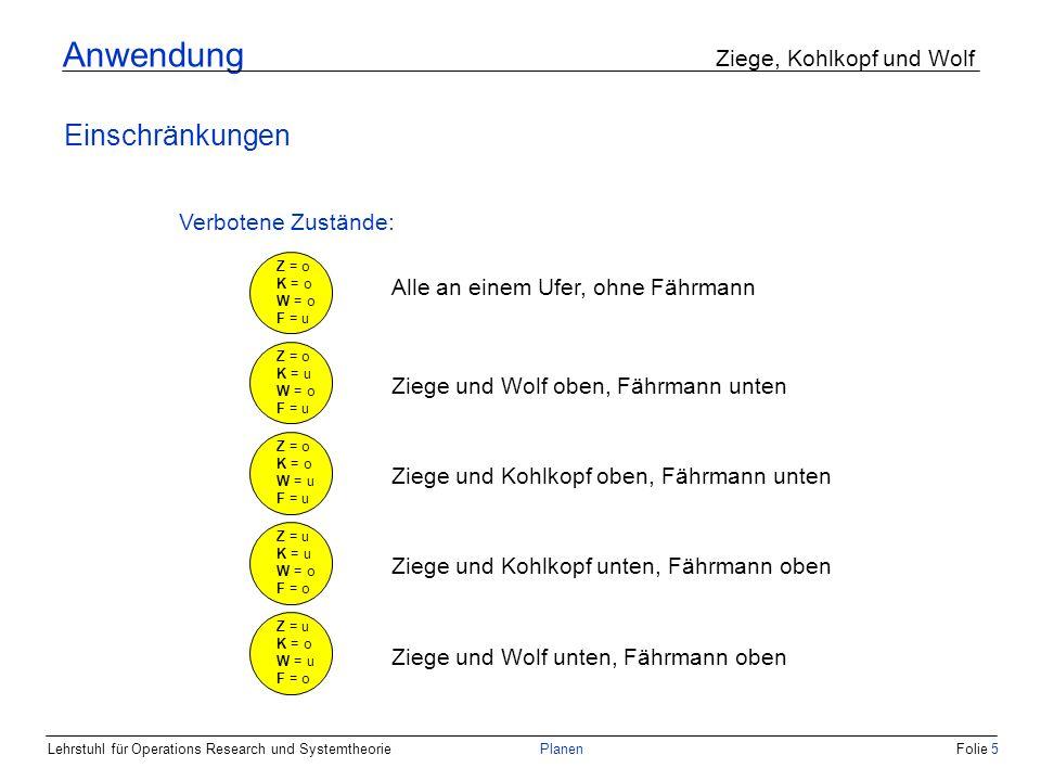 Lehrstuhl für Operations Research und SystemtheoriePlanenFolie 5 Anwendung Ziege, Kohlkopf und Wolf Einschränkungen Verbotene Zustände: Z = o K = o W = o F = u Z = o K = u W = o F = u Z = o K = o W = u F = u Z = u K = u W = o F = o Z = u K = o W = u F = o Alle an einem Ufer, ohne Fährmann Ziege und Wolf oben, Fährmann unten Ziege und Wolf unten, Fährmann oben Ziege und Kohlkopf oben, Fährmann unten Ziege und Kohlkopf unten, Fährmann oben