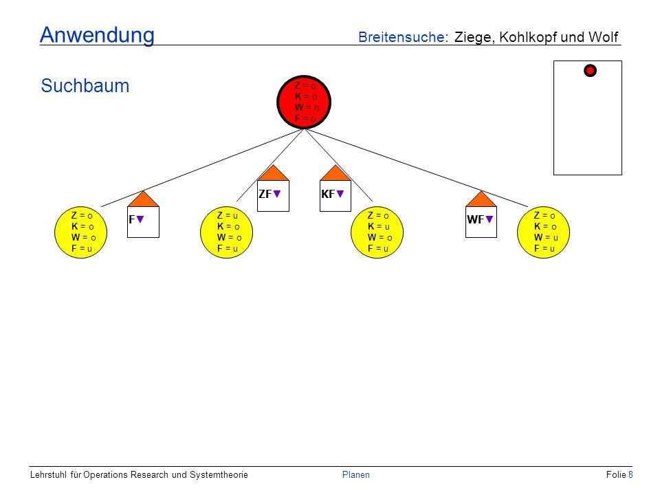 Lehrstuhl für Operations Research und SystemtheoriePlanenFolie 8 Anwendung Breitensuche: Ziege, Kohlkopf und Wolf Suchbaum Z = o K = o W = o F = o Z = o K = o W = o F = u Z = u K = o W = o F = u Z = o K = u W = o F = u Z = o K = o W = u F = u F ZF KF WF