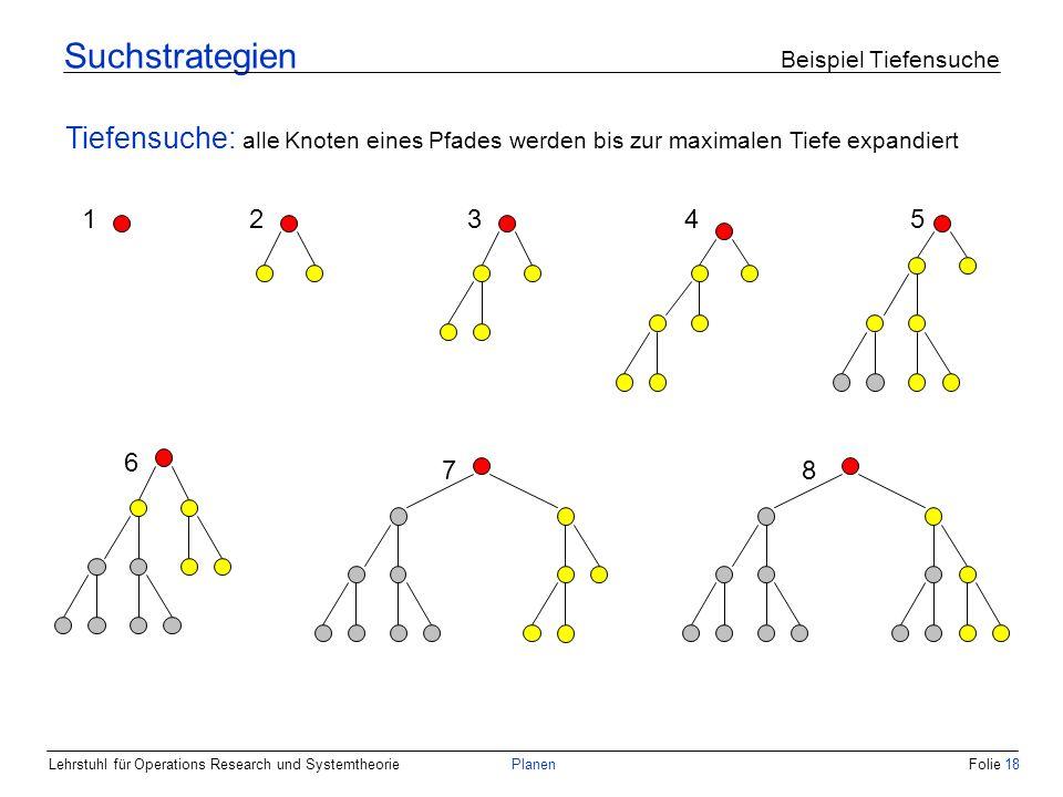 Lehrstuhl für Operations Research und SystemtheoriePlanenFolie 18 Suchstrategien Beispiel Tiefensuche 12345 Tiefensuche: alle Knoten eines Pfades werd