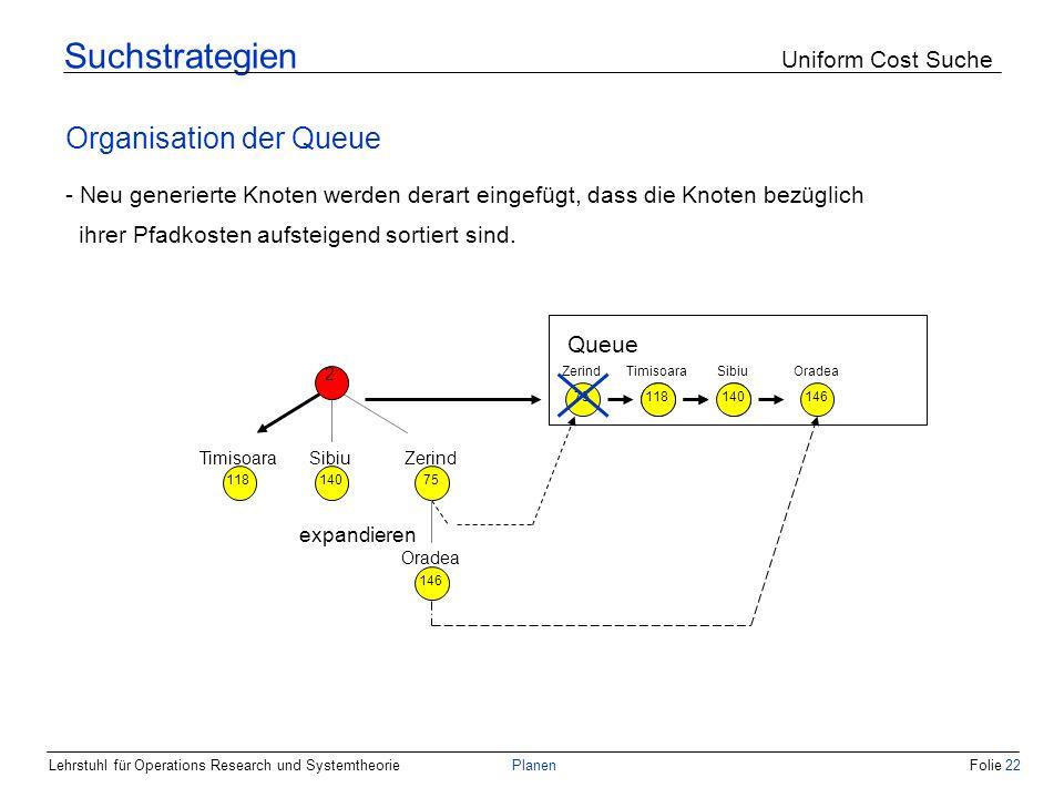 Lehrstuhl für Operations Research und SystemtheoriePlanenFolie 22 Suchstrategien Uniform Cost Suche Organisation der Queue - Neu generierte Knoten wer