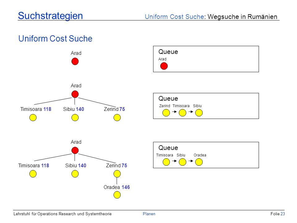 Lehrstuhl für Operations Research und SystemtheoriePlanenFolie 23 Suchstrategien Uniform Cost Suche: Wegsuche in Rumänien Uniform Cost Suche Arad Queu