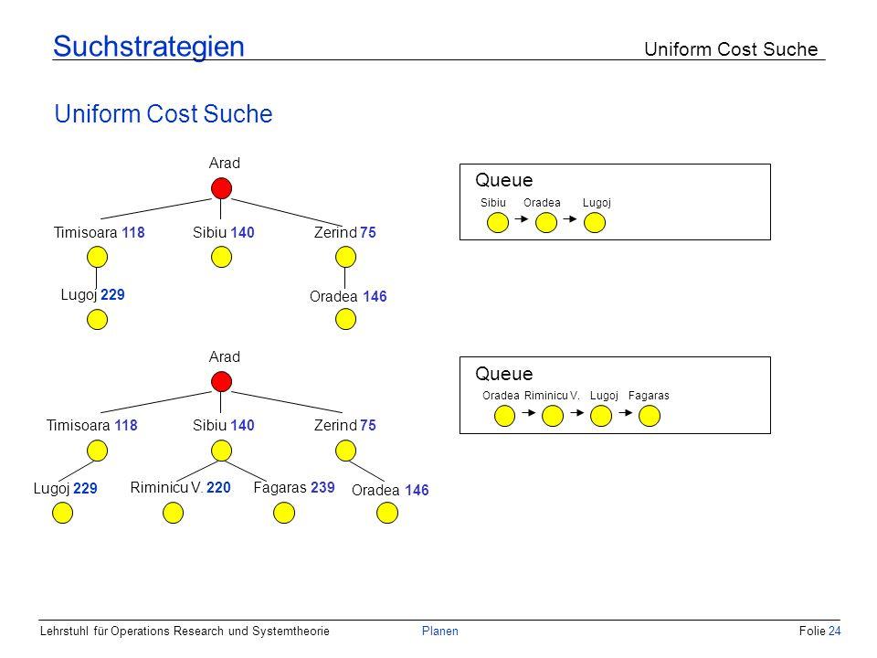 Lehrstuhl für Operations Research und SystemtheoriePlanenFolie 24 Suchstrategien Uniform Cost Suche Uniform Cost Suche Arad Zerind 75 Sibiu 140 Timiso