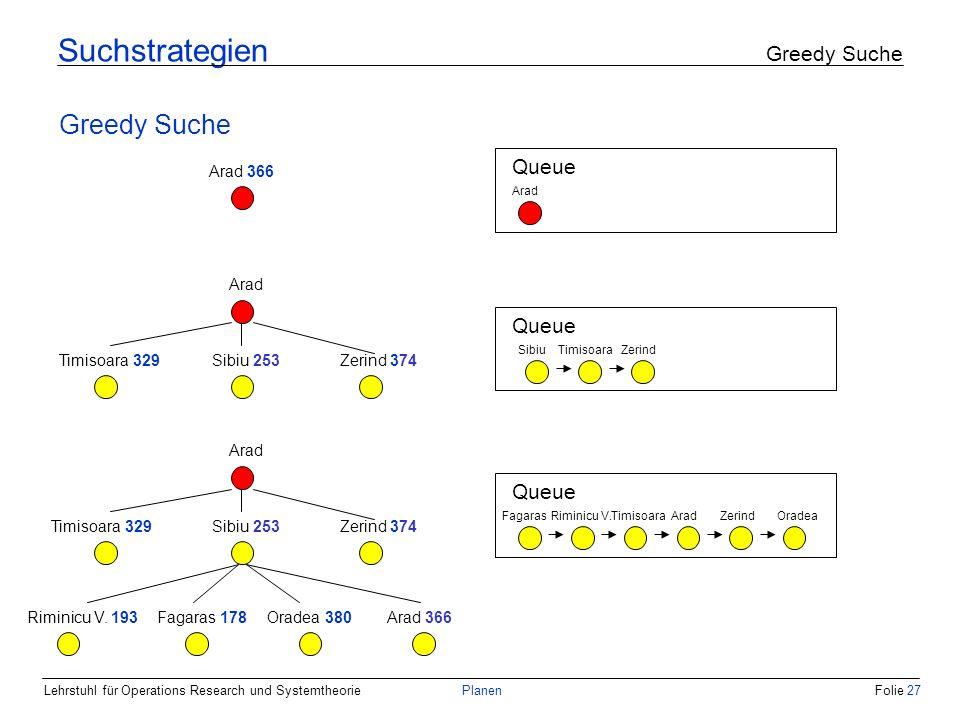Lehrstuhl für Operations Research und SystemtheoriePlanenFolie 27 Suchstrategien Greedy Suche Greedy Suche Arad 366 Queue Arad Queue SibiuZerindTimiso