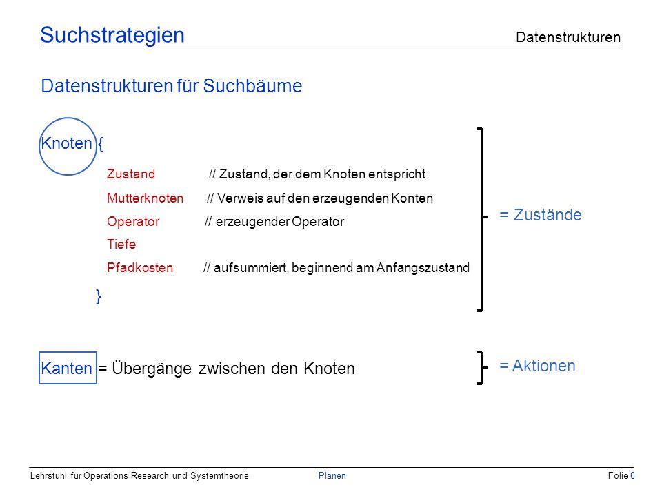 Lehrstuhl für Operations Research und SystemtheoriePlanenFolie 6 Suchstrategien Datenstrukturen Datenstrukturen für Suchbäume Knoten { Zustand // Zust