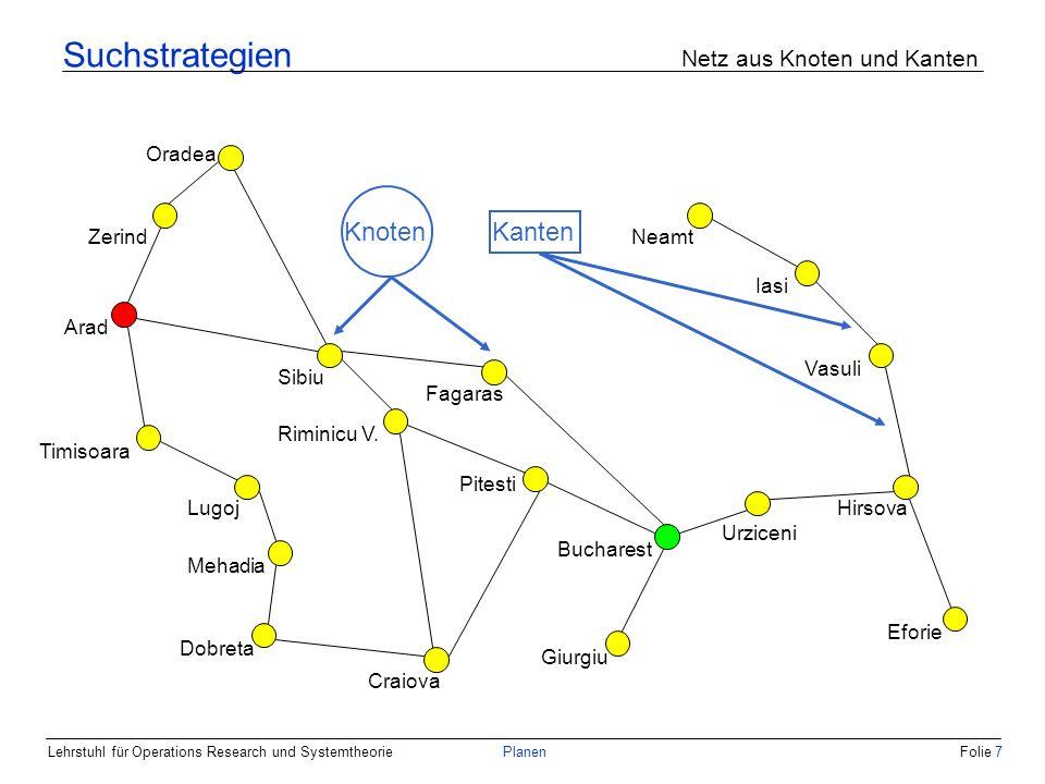 Lehrstuhl für Operations Research und SystemtheoriePlanenFolie 7 Suchstrategien Netz aus Knoten und Kanten Arad Zerind Oradea Sibiu Riminicu V. Timiso