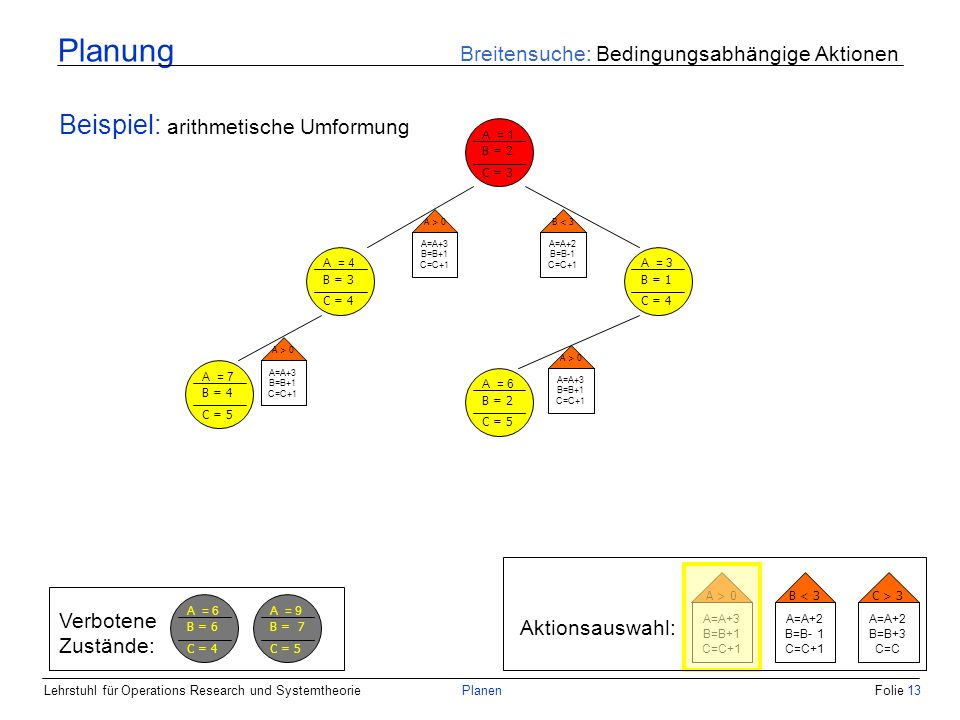 Lehrstuhl für Operations Research und SystemtheoriePlanenFolie 13 Planung Breitensuche: Bedingungsabhängige Aktionen Beispiel: arithmetische Umformung A = 1 B = 2 C = 3 A = 4 B = 3 C = 4 A = 3 B = 1 C = 4 A > 0 A=A+3 B=B+1 C=C+1 B < 3 A=A+2 B=B-1 C=C+1 Aktionsauswahl: A > 0 A=A+3 B=B+1 C=C+1 B < 3 A=A+2 B=B- 1 C=C+1 C > 3 A=A+2 B=B+3 C=C A > 0 A=A+3 B=B+1 C=C+1 A = 6 B = 2 C = 5 A = 7 B = 4 C = 5 A > 0 A=A+3 B=B+1 C=C+1 Verbotene Zustände: A = 6 B = 6 C = 4 A = 9 B = 7 C = 5
