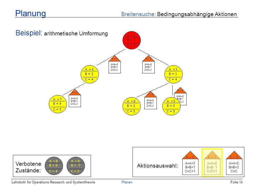 Lehrstuhl für Operations Research und SystemtheoriePlanenFolie 14 Planung Breitensuche: Bedingungsabhängige Aktionen Beispiel: arithmetische Umformung A = 1 B = 2 C = 3 A = 4 B = 3 C = 4 A = 3 B = 1 C = 4 A > 0 A=A+3 B=B+1 C=C+1 B < 3 A=A+2 B=B-1 C=C+1 Aktionsauswahl: A > 0 A=A+3 B=B+1 C=C+1 B < 3 A=A+2 B=B- 1 C=C+1 C > 3 A=A+2 B=B+3 C=C A > 0 A=A+3 B=B+1 C=C+1 A = 6 B = 2 C = 5 A = 7 B = 4 C = 5 A > 0 A=A+3 B=B+1 C=C+1 B < 3 A=A+2 B=B-1 C=C+1 A = 5 B = 0 C = 5 Verbotene Zustände: A = 6 B = 6 C = 4 A = 9 B = 7 C = 5