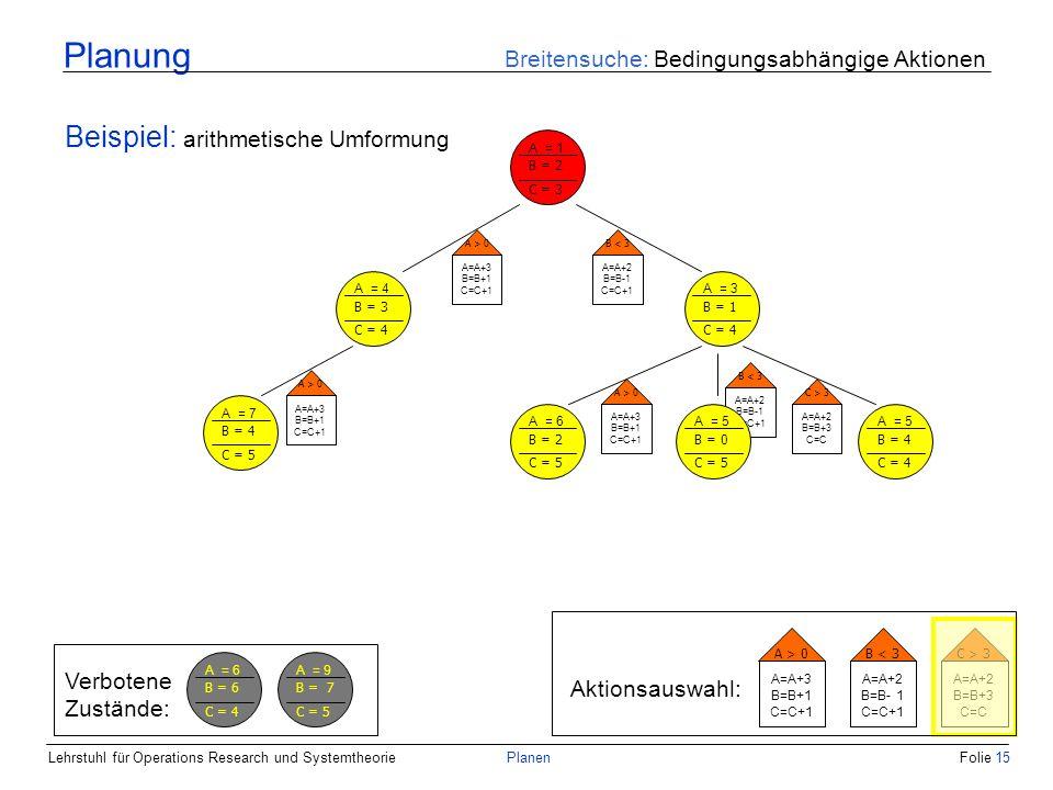 Lehrstuhl für Operations Research und SystemtheoriePlanenFolie 15 Planung Breitensuche: Bedingungsabhängige Aktionen Beispiel: arithmetische Umformung A = 1 B = 2 C = 3 A = 4 B = 3 C = 4 A = 3 B = 1 C = 4 A > 0 A=A+3 B=B+1 C=C+1 B < 3 A=A+2 B=B-1 C=C+1 Aktionsauswahl: A > 0 A=A+3 B=B+1 C=C+1 B < 3 A=A+2 B=B- 1 C=C+1 C > 3 A=A+2 B=B+3 C=C A > 0 A=A+3 B=B+1 C=C+1 A = 6 B = 2 C = 5 A = 7 B = 4 C = 5 A > 0 A=A+3 B=B+1 C=C+1 B < 3 A=A+2 B=B-1 C=C+1 C > 3 A=A+2 B=B+3 C=C A = 5 B = 4 C = 4 A = 5 B = 0 C = 5 Verbotene Zustände: A = 6 B = 6 C = 4 A = 9 B = 7 C = 5