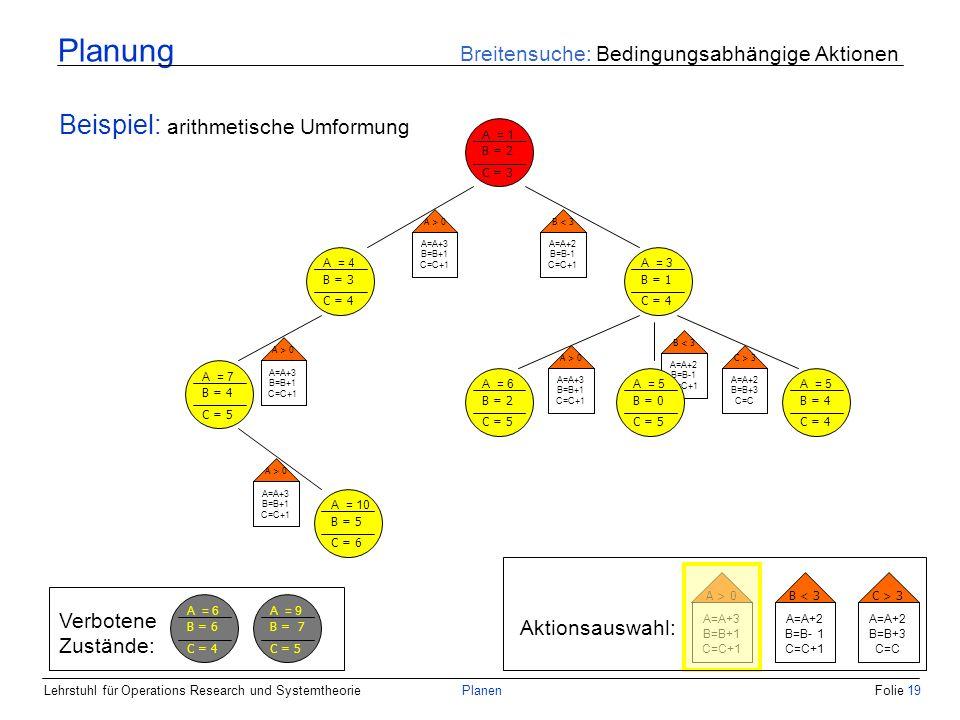 Lehrstuhl für Operations Research und SystemtheoriePlanenFolie 19 Planung Breitensuche: Bedingungsabhängige Aktionen Beispiel: arithmetische Umformung A = 1 B = 2 C = 3 A = 4 B = 3 C = 4 A = 3 B = 1 C = 4 A > 0 A=A+3 B=B+1 C=C+1 B < 3 A=A+2 B=B-1 C=C+1 Aktionsauswahl: A > 0 A=A+3 B=B+1 C=C+1 B < 3 A=A+2 B=B- 1 C=C+1 C > 3 A=A+2 B=B+3 C=C A > 0 A=A+3 B=B+1 C=C+1 A = 6 B = 2 C = 5 A = 7 B = 4 C = 5 A > 0 A=A+3 B=B+1 C=C+1 B < 3 A=A+2 B=B-1 C=C+1 C > 3 A=A+2 B=B+3 C=C A = 5 B = 4 C = 4 A = 5 B = 0 C = 5 A = 10 B = 5 C = 6 A > 0 A=A+3 B=B+1 C=C+1 Verbotene Zustände: A = 6 B = 6 C = 4 A = 9 B = 7 C = 5
