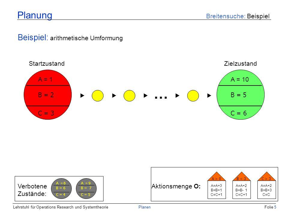 Lehrstuhl für Operations Research und SystemtheoriePlanenFolie 16 Planung Breitensuche: Bedingungsabhängige Aktionen Beispiel: arithmetische Umformung A = 1 B = 2 C = 3 A = 4 B = 3 C = 4 A = 3 B = 1 C = 4 A > 0 A=A+3 B=B+1 C=C+1 B < 3 A=A+2 B=B-1 C=C+1 Aktionsauswahl: A > 0 A=A+3 B=B+1 C=C+1 B < 3 A=A+2 B=B- 1 C=C+1 C > 3 A=A+2 B=B+3 C=C A > 0 A=A+3 B=B+1 C=C+1 A = 6 B = 2 C = 5 A = 7 B = 4 C = 5 A > 0 A=A+3 B=B+1 C=C+1 B < 3 A=A+2 B=B-1 C=C+1 C > 3 A=A+2 B=B+3 C=C A = 5 B = 4 C = 4 A = 5 B = 0 C = 5 A = 9 B = 7 C = 5 C >3 A=A+2 B=B+3 C=C Verbotene Zustände: A = 6 B = 6 C = 4 A = 9 B = 7 C = 5