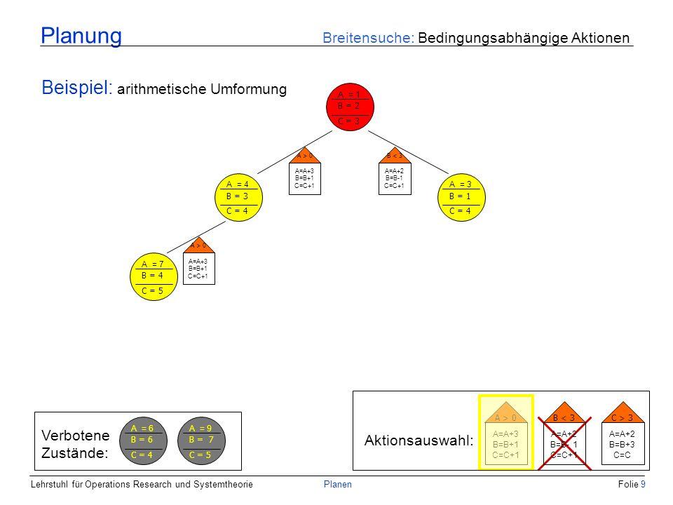 Lehrstuhl für Operations Research und SystemtheoriePlanenFolie 9 Planung Breitensuche: Bedingungsabhängige Aktionen Beispiel: arithmetische Umformung A = 1 B = 2 C = 3 A = 4 B = 3 C = 4 A = 3 B = 1 C = 4 A > 0 A=A+3 B=B+1 C=C+1 B < 3 A=A+2 B=B-1 C=C+1 Aktionsauswahl: A > 0 A=A+3 B=B+1 C=C+1 B < 3 A=A+2 B=B- 1 C=C+1 C > 3 A=A+2 B=B+3 C=C A = 7 B = 4 C = 5 A > 0 A=A+3 B=B+1 C=C+1 Verbotene Zustände: A = 6 B = 6 C = 4 A = 9 B = 7 C = 5
