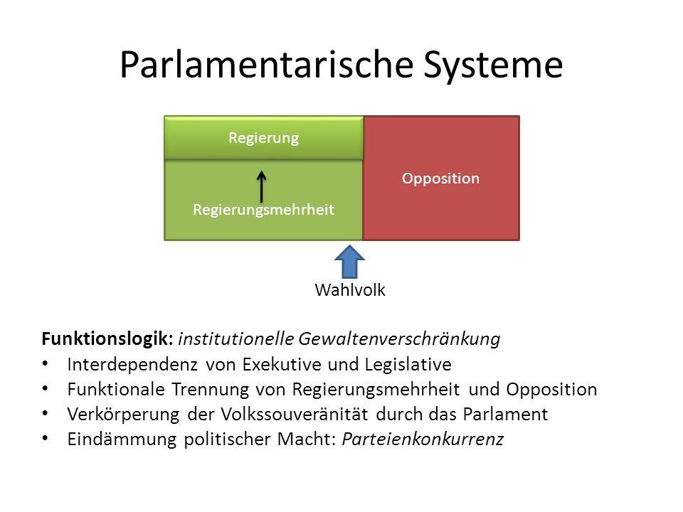 Parlamentarische Systeme Wahlvolk Funktionslogik: institutionelle Gewaltenverschränkung Interdependenz von Exekutive und Legislative Funktionale Trenn