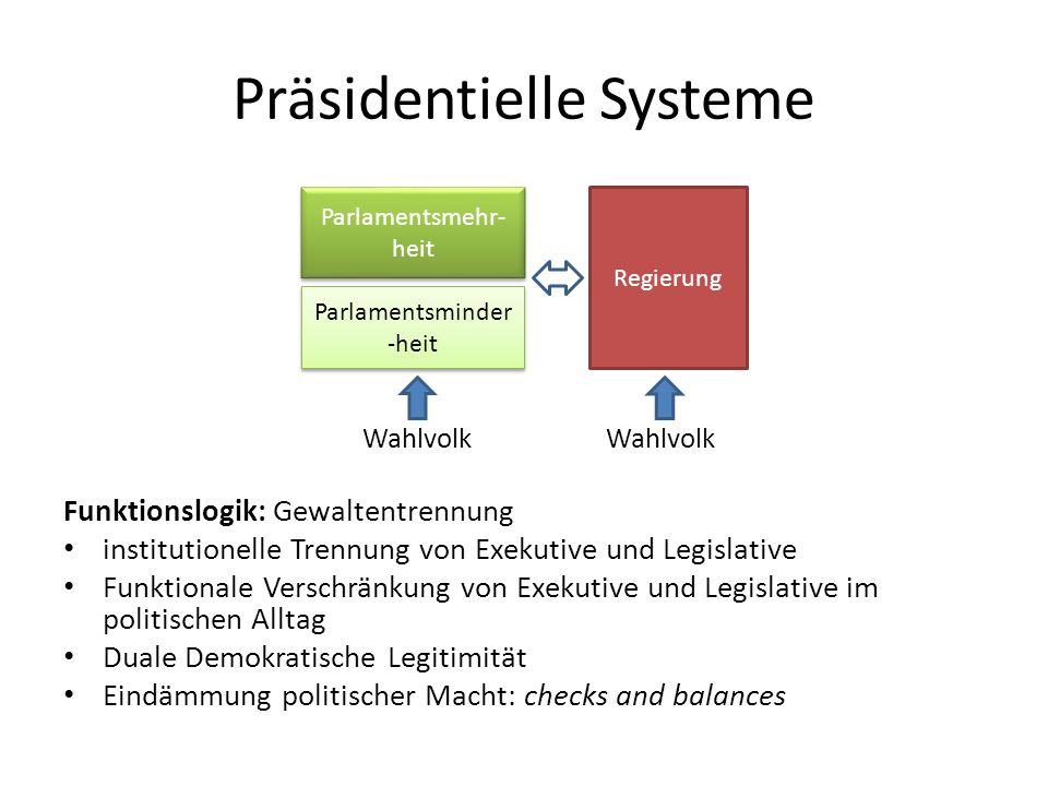 Präsidentielle Systeme Wahlvolk Wahlvolk Funktionslogik: Gewaltentrennung institutionelle Trennung von Exekutive und Legislative Funktionale Verschrän