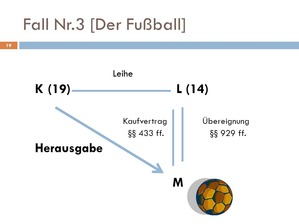 Fall Nr.3 [Der Fußball] 19 Leihe K (19) L (14) KaufvertragÜbereignung §§ 433 ff. §§ 929 ff. Herausgabe M