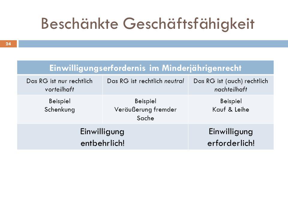 Beschänkte Geschäftsfähigkeit 24 Einwilligungserfordernis im Minderjährigenrecht Das RG ist nur rechtlich vorteilhaft Das RG ist rechtlich neutralDas