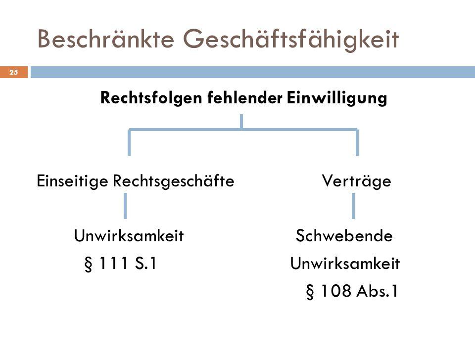 Beschränkte Geschäftsfähigkeit 25 Rechtsfolgen fehlender Einwilligung Einseitige RechtsgeschäfteVerträge Unwirksamkeit Schwebende § 111 S.1 Unwirksamk