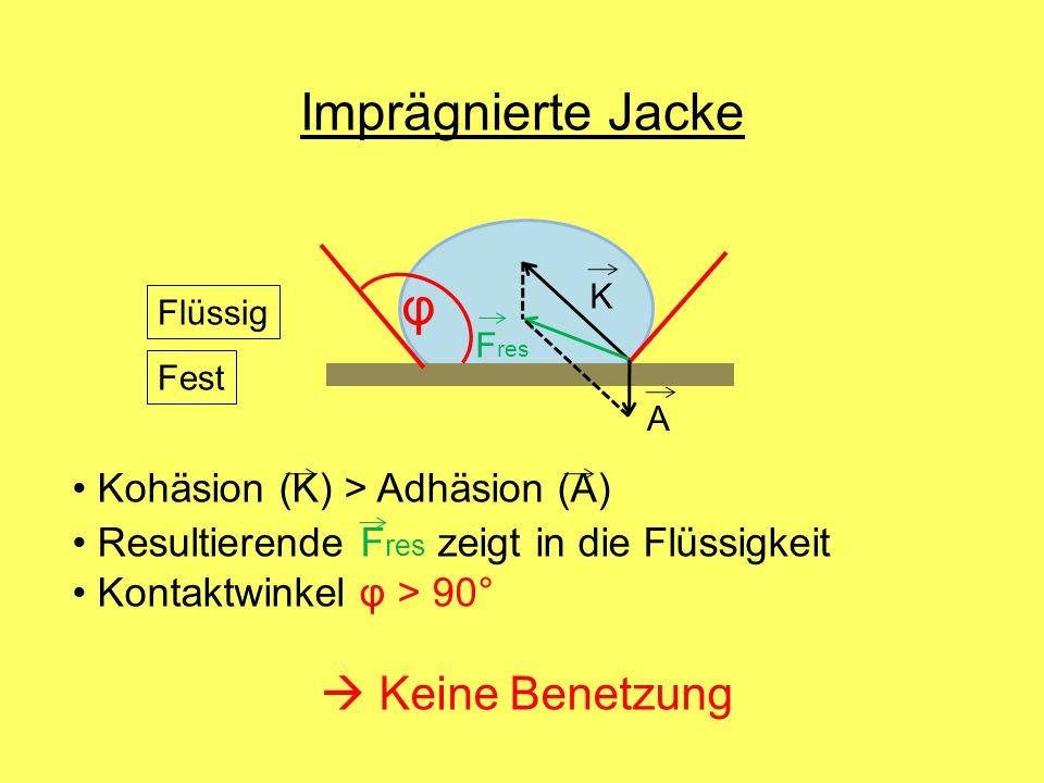 φ Kohäsion (K) > Adhäsion (A) Resultierende F res zeigt in die Flüssigkeit Kontaktwinkel φ > 90° Keine Benetzung Imprägnierte Jacke K A F res Flüssig