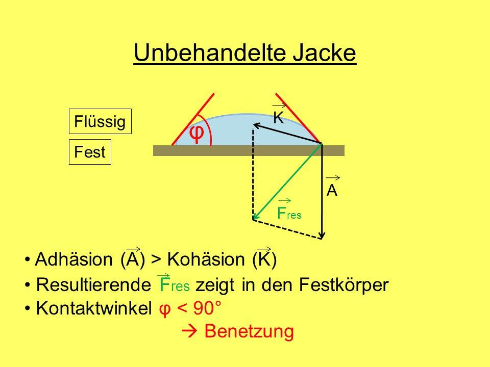 φ Adhäsion (A) > Kohäsion (K) Resultierende F res zeigt in den Festkörper Kontaktwinkel φ < 90° Benetzung Unbehandelte Jacke K A F res Flüssig Fest