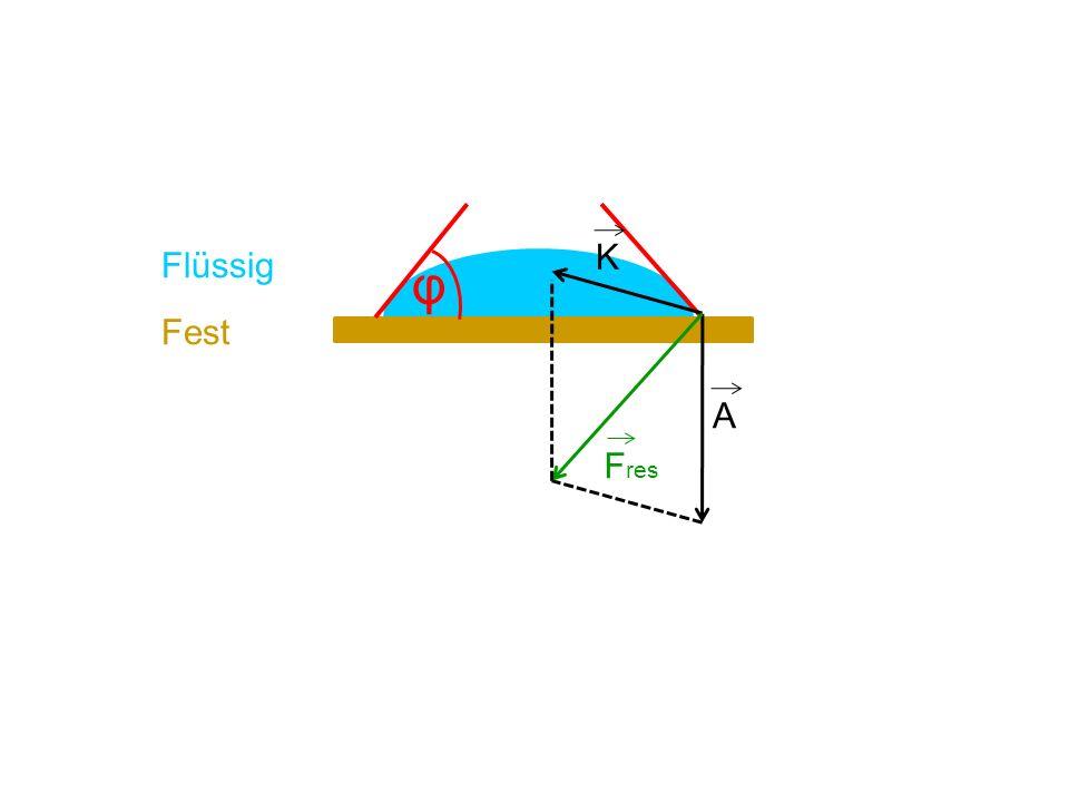 φ K A F res Flüssig Fest