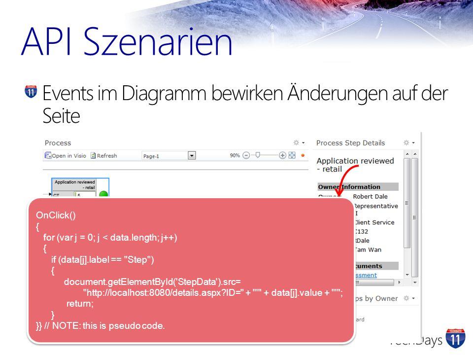 API Szenarien Events im Diagramm bewirken Änderungen auf der Seite OnClick() { for (var j = 0; j < data.length; j++) { if (data[j].label ==