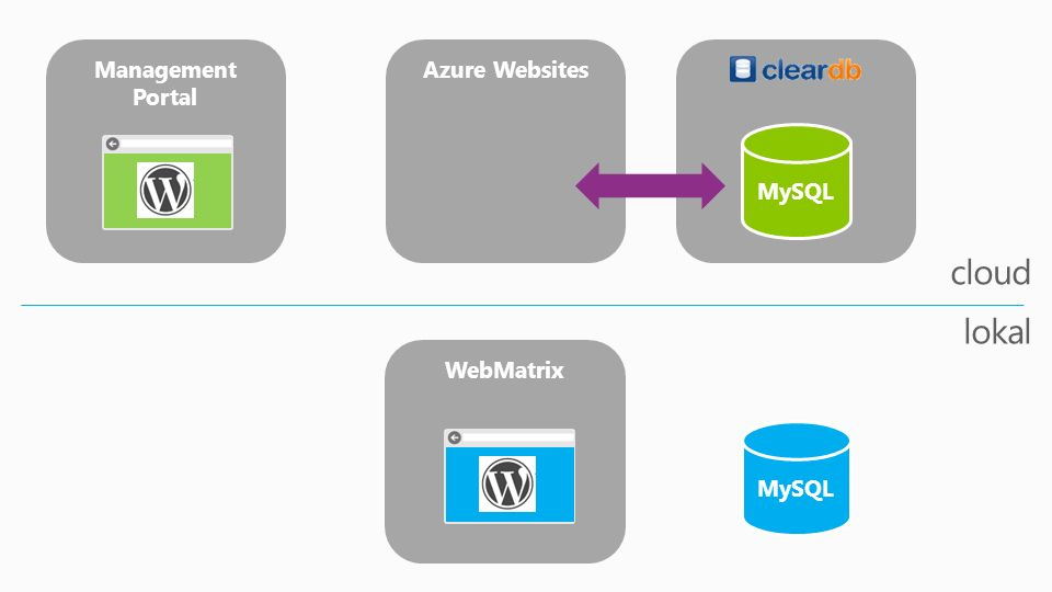 WebMatrix Management Portal Azure Websites MySQL