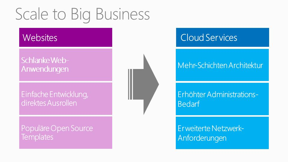 Schlanke Web- Anwendungen Scale to Big Business