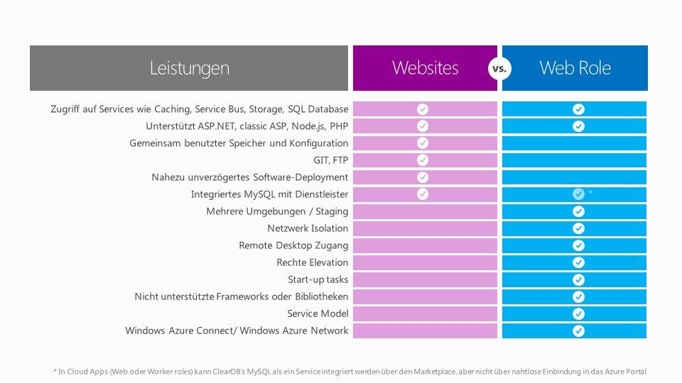 Web Role Websites * In Cloud Apps (Web oder Worker roles) kann ClearDBs MySQL als ein Service integriert werden über den Marketplace, aber nicht über nahtlose Einbindung in das Azure Portal Zugriff auf Services wie Caching, Service Bus, Storage, SQL Database Unterstützt ASP.NET, classic ASP, Node.js, PHP Gemeinsam benutzter Speicher und Konfiguration GIT, FTP Nahezu unverzögertes Software-Deployment Integriertes MySQL mit Dienstleister Mehrere Umgebungen / Staging Netzwerk Isolation Remote Desktop Zugang Rechte Elevation Start-up tasks Nicht unterstützte Frameworks oder Bibliotheken Service Model Windows Azure Connect/ Windows Azure Network * Leistungen vs.