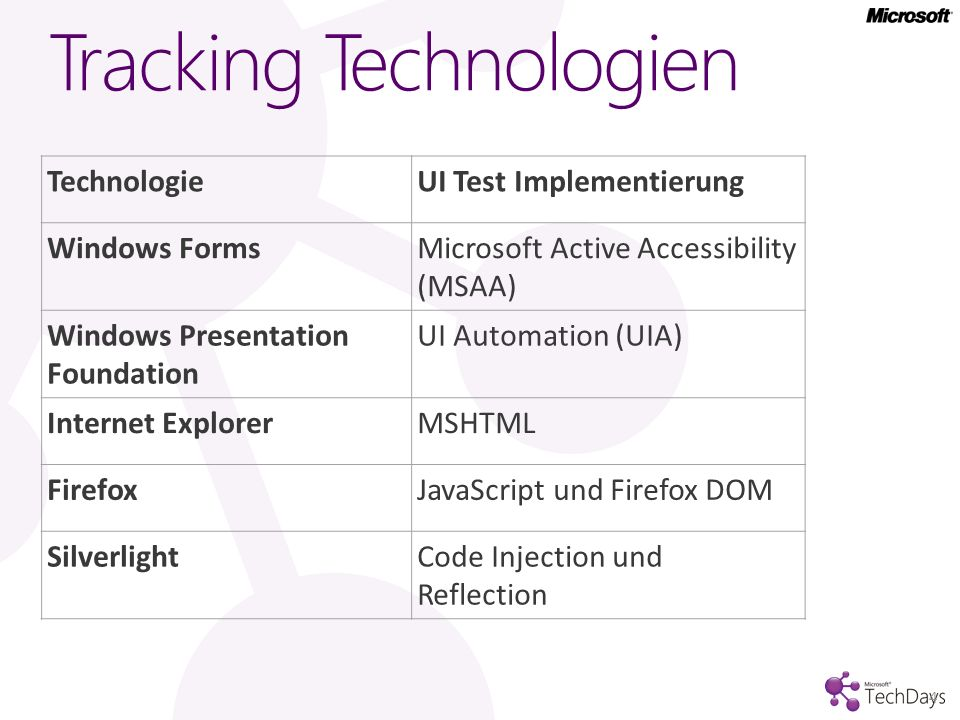 Tracking Technologien TechnologieUI Test Implementierung Windows FormsMicrosoft Active Accessibility (MSAA) Windows Presentation Foundation UI Automat