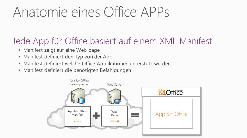 App for Office Manifest Web Page HTML+JS App für Office Catalog Server Web Server App für Office