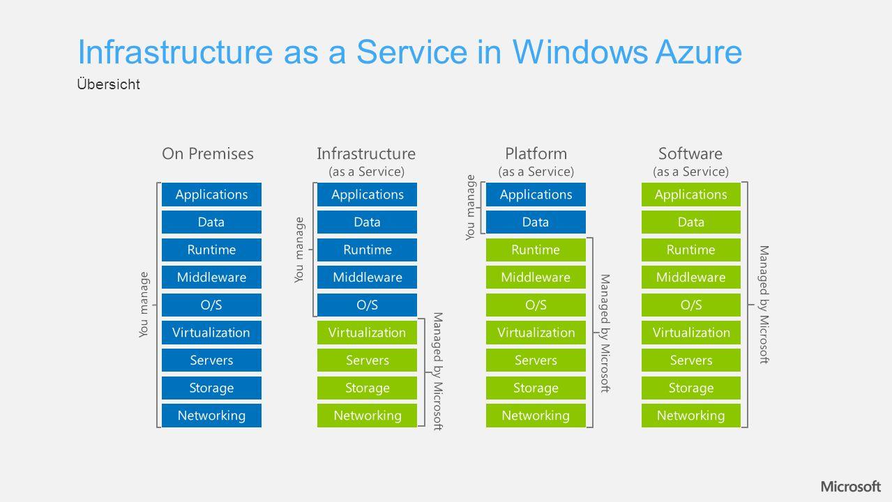 Verfügbare Images Infrastructure as a Service in Windows Azure