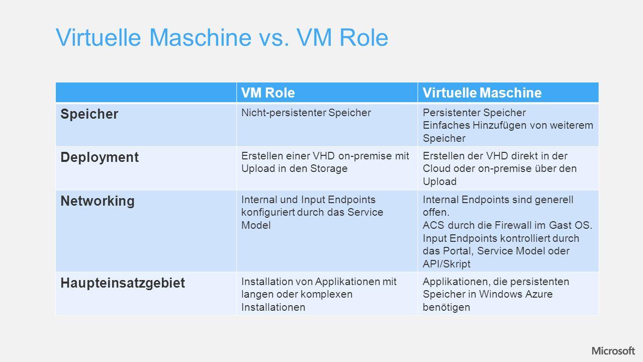 VM RoleVirtuelle Maschine Speicher Nicht-persistenter SpeicherPersistenter Speicher Einfaches Hinzufügen von weiterem Speicher Deployment Erstellen einer VHD on-premise mit Upload in den Storage Erstellen der VHD direkt in der Cloud oder on-premise über den Upload Networking Internal und Input Endpoints konfiguriert durch das Service Model Internal Endpoints sind generell offen.