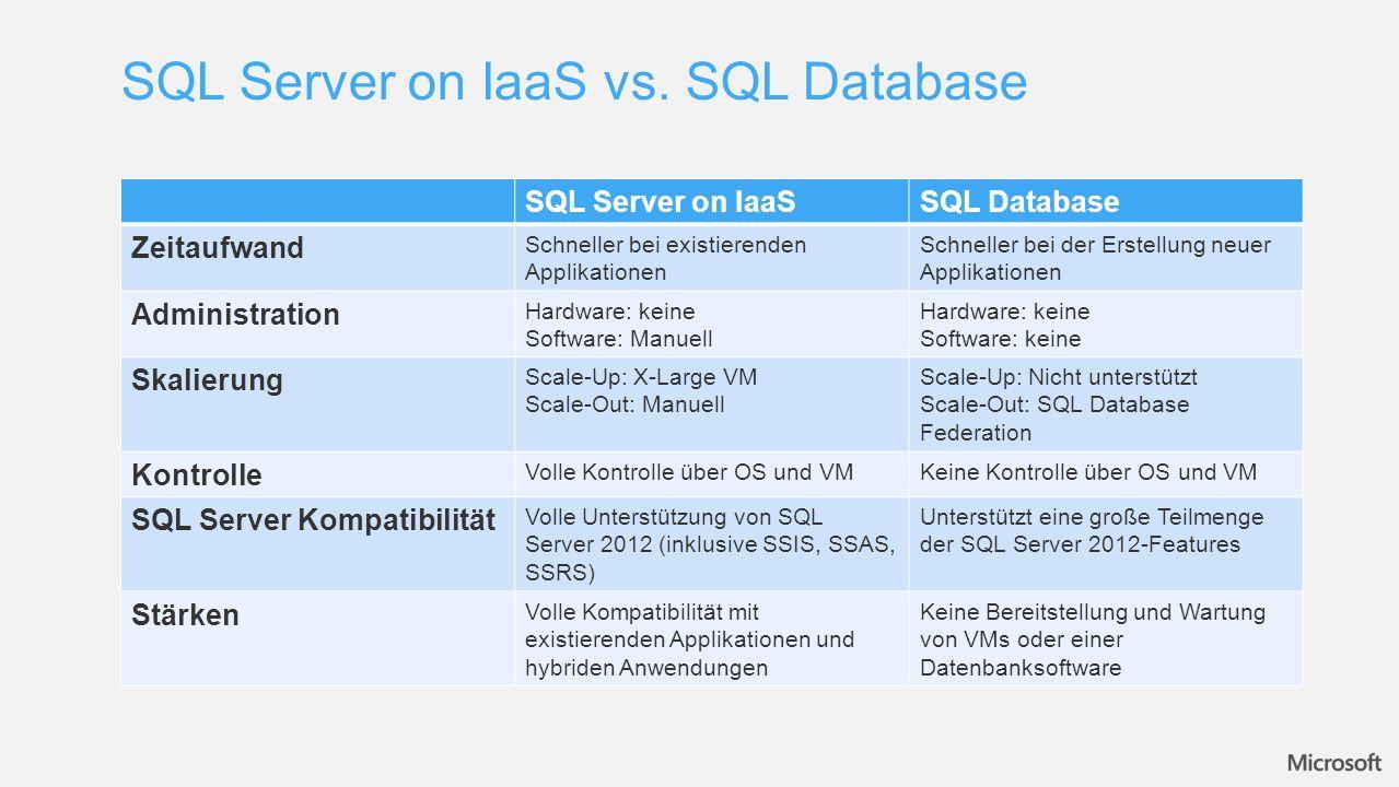SQL Server on IaaSSQL Database Zeitaufwand Schneller bei existierenden Applikationen Schneller bei der Erstellung neuer Applikationen Administration Hardware: keine Software: Manuell Hardware: keine Software: keine Skalierung Scale-Up: X-Large VM Scale-Out: Manuell Scale-Up: Nicht unterstützt Scale-Out: SQL Database Federation Kontrolle Volle Kontrolle über OS und VMKeine Kontrolle über OS und VM SQL Server Kompatibilität Volle Unterstützung von SQL Server 2012 (inklusive SSIS, SSAS, SSRS) Unterstützt eine große Teilmenge der SQL Server 2012-Features Stärken Volle Kompatibilität mit existierenden Applikationen und hybriden Anwendungen Keine Bereitstellung und Wartung von VMs oder einer Datenbanksoftware SQL Server on IaaS vs.