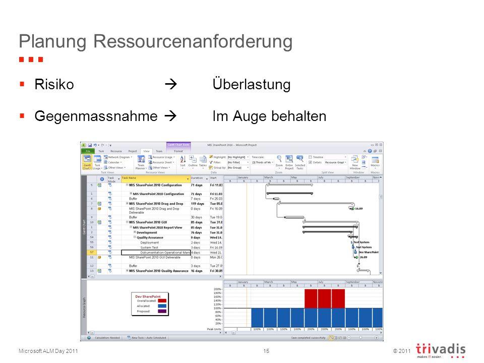 © 2011 Microsoft ALM Day 201115 Planung Ressourcenanforderung Risiko Überlastung Gegenmassnahme Im Auge behalten