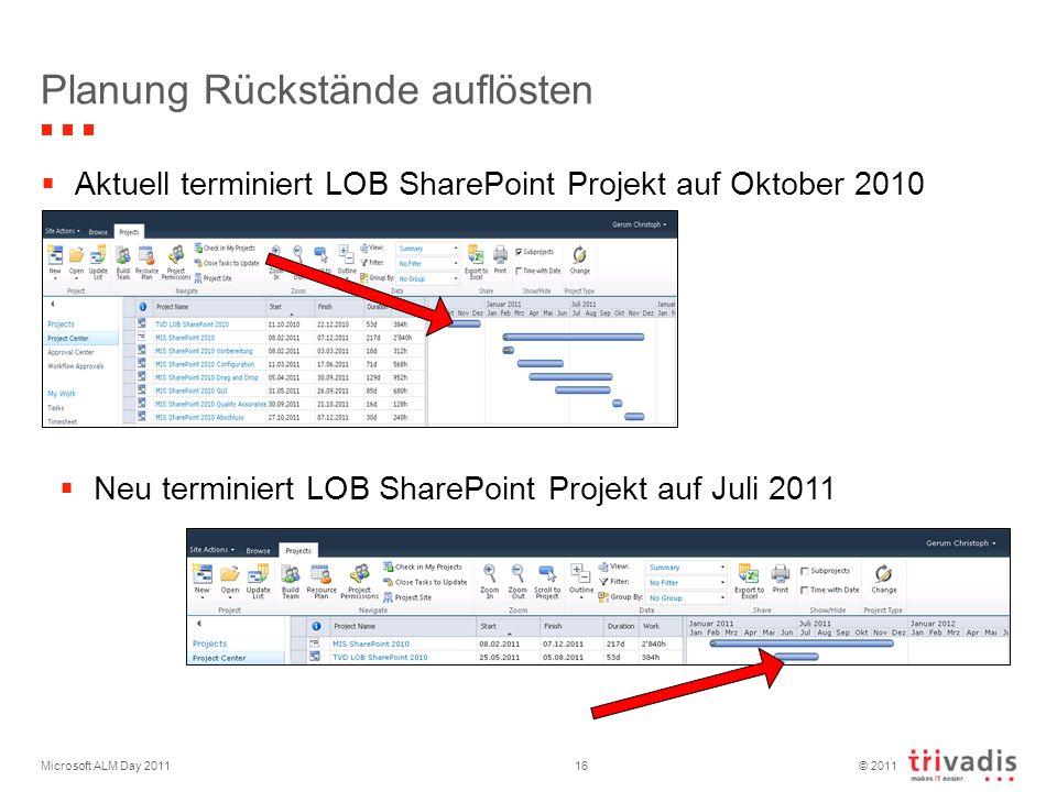 © 2011 Microsoft ALM Day 201116 Planung Rückstände auflösten Aktuell terminiert LOB SharePoint Projekt auf Oktober 2010 Neu terminiert LOB SharePoint Projekt auf Juli 2011