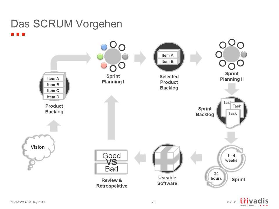 © 2011 Das SCRUM Vorgehen Microsoft ALM Day 201122