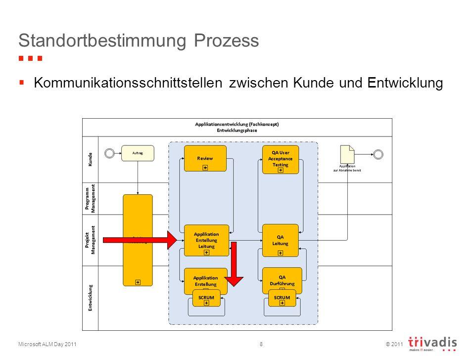 © 2011 Microsoft ALM Day 20118 Standortbestimmung Prozess Kommunikationsschnittstellen zwischen Kunde und Entwicklung