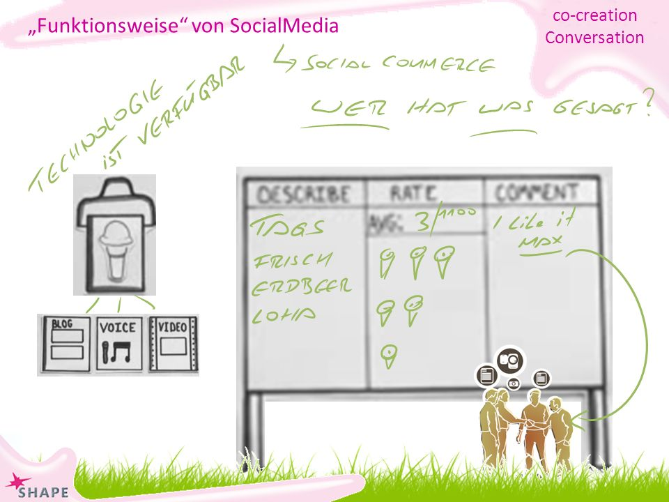marcel.meier@online.ch Funktionsweise von SocialMedia co-creation Conversation