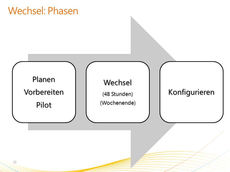 Wechsel: Phasen PlanenVorbereitenPilotWechsel(48 Stunden)(Wochenende)Konfigurieren 11