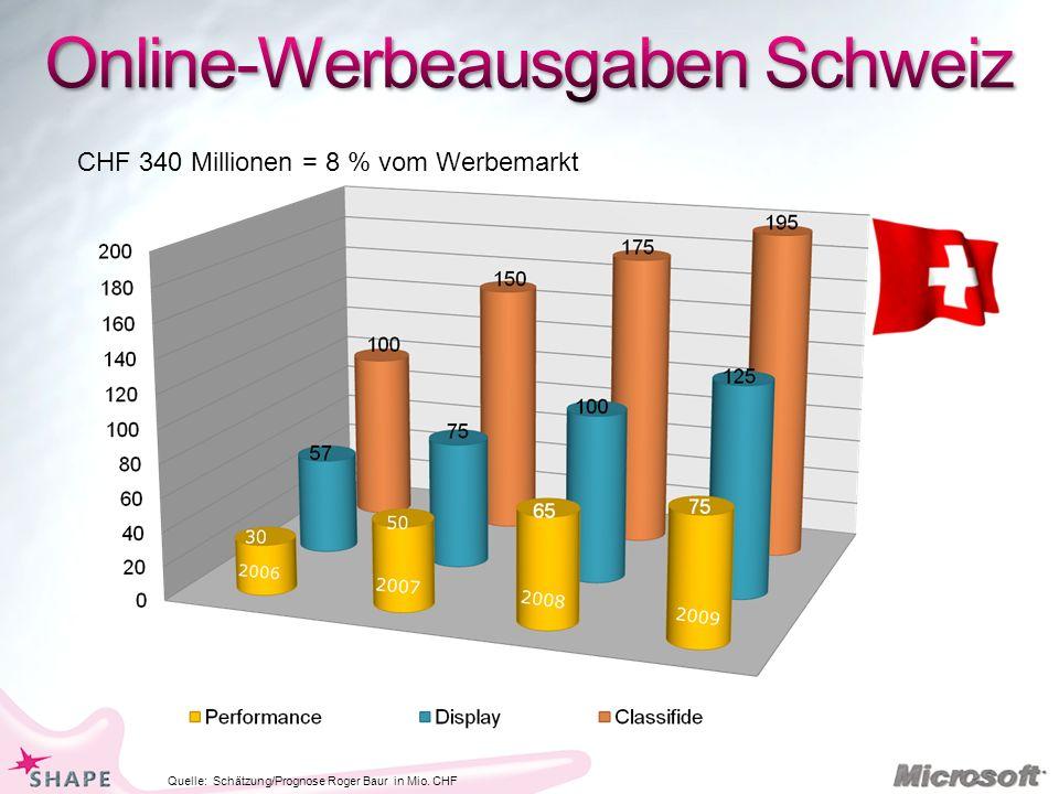 Quelle: Schätzung/Prognose Roger Baur in Mio. CHF CHF 340 Millionen = 8 % vom Werbemarkt